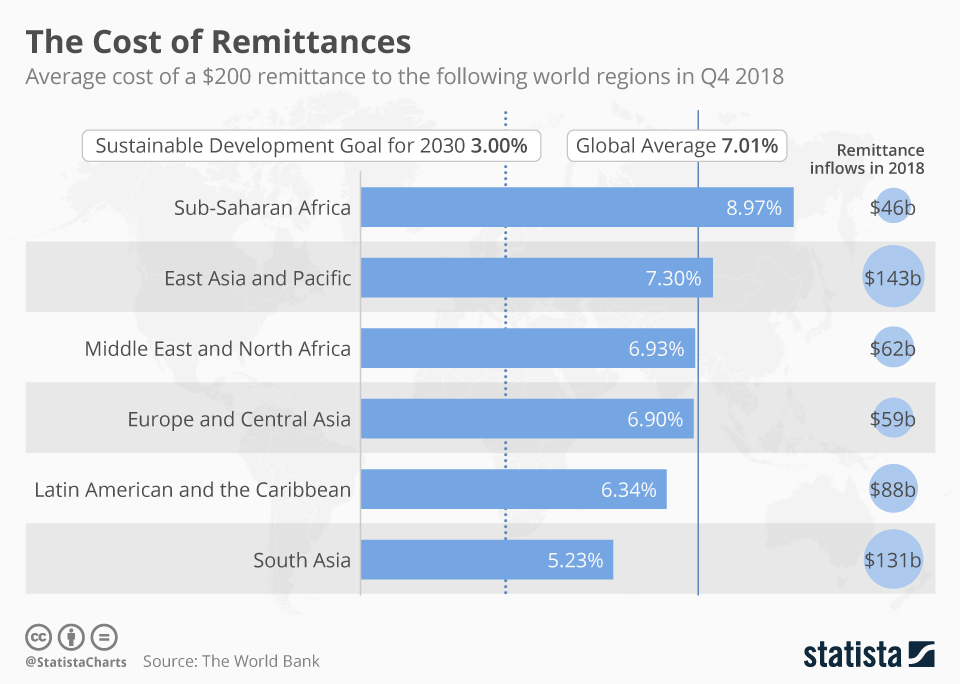 chartoftheday 18452 remittance costs by region n